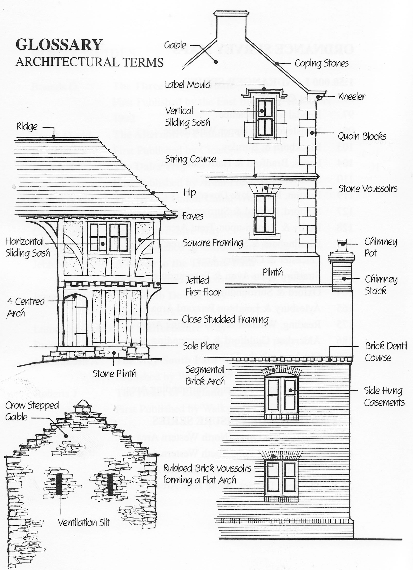 Glossary of architectural terms surveying historic for Basic architectural styles