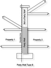 Tombleson associates party wall act matters for Party wall act 1996